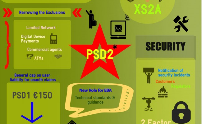 PSD2 infographic now published