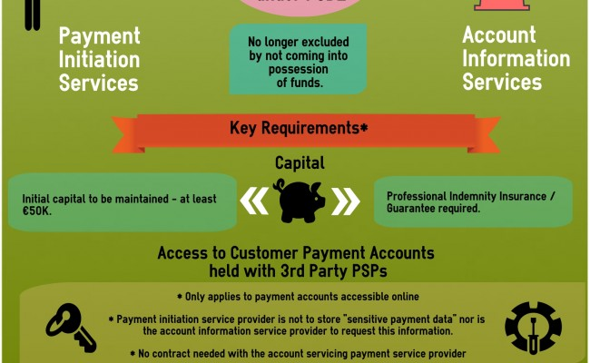 PSD2 access rights TPP