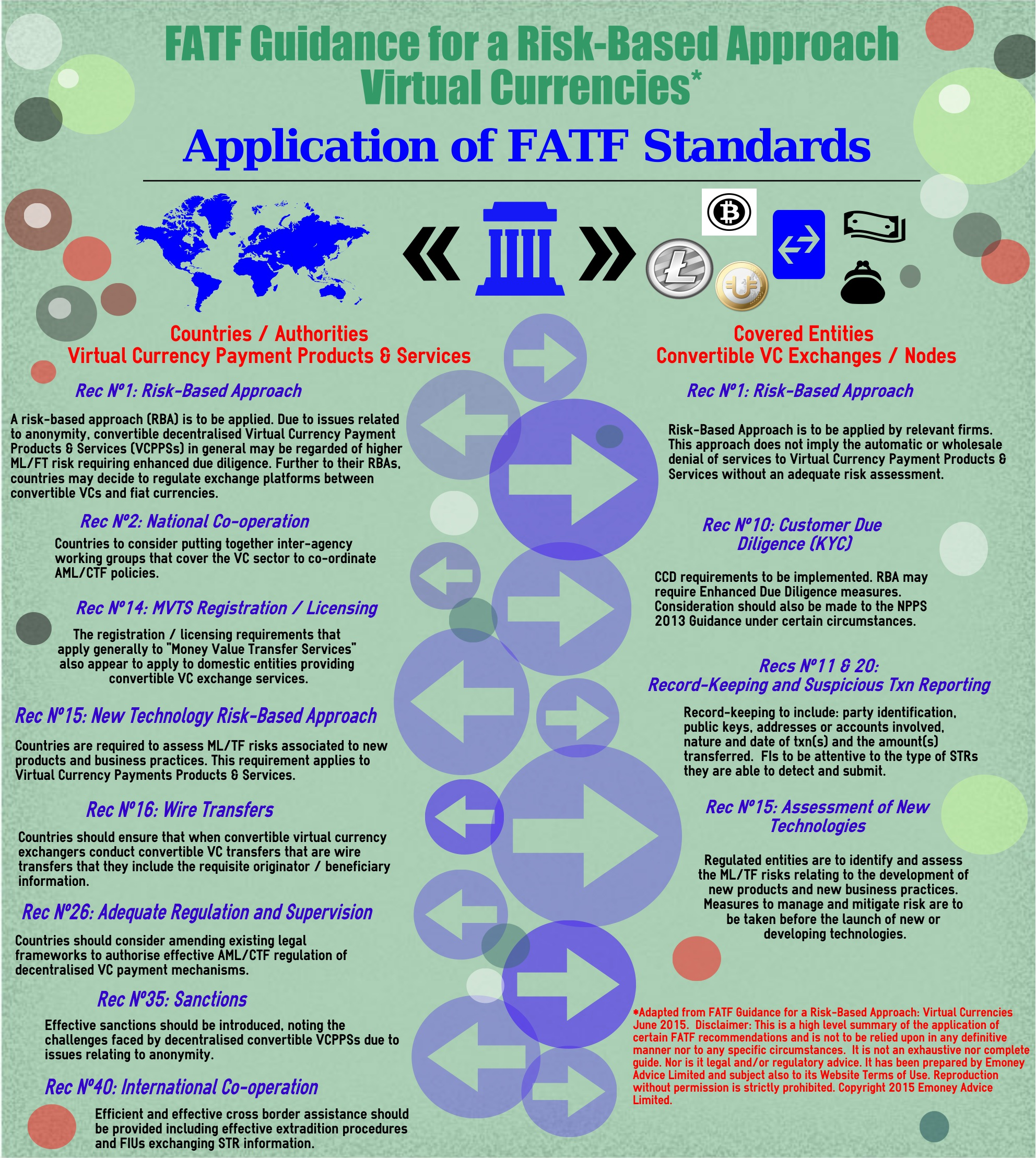 FATF Virtual Currencies (VC) Guidance - Infographics