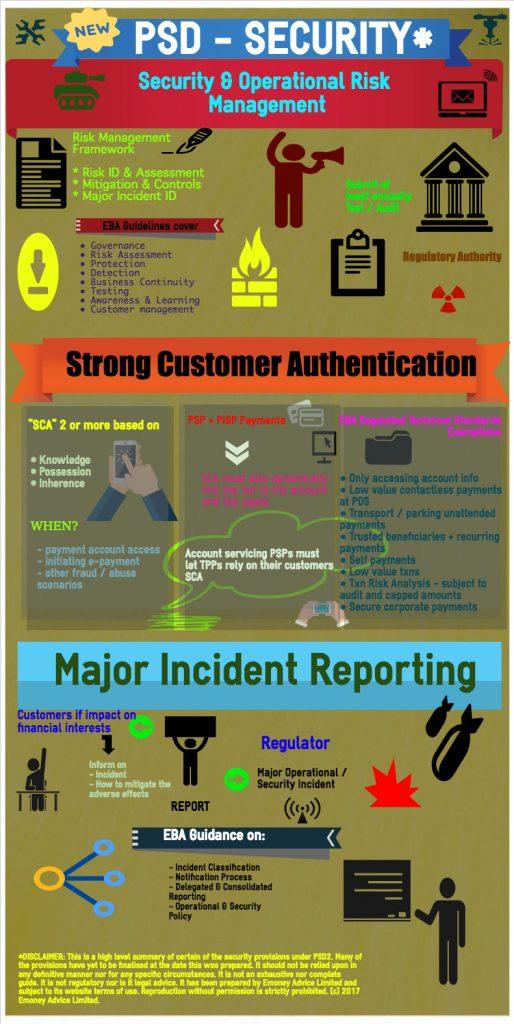 PSD2 Security