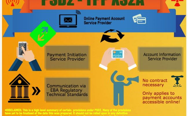 PSD2 TPP Access Rules RTS